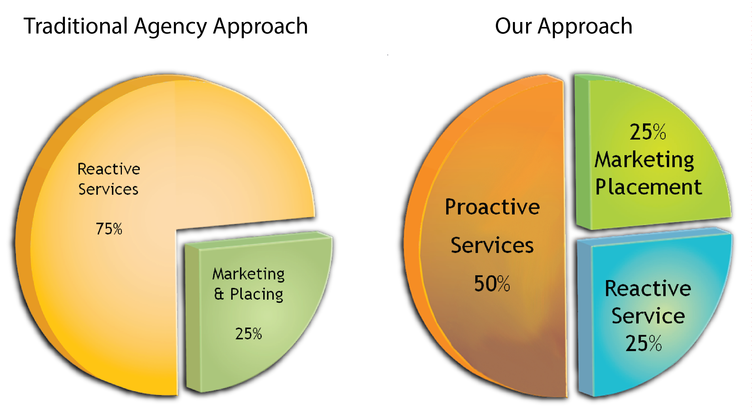 Our approach versus the traditional insurance agency