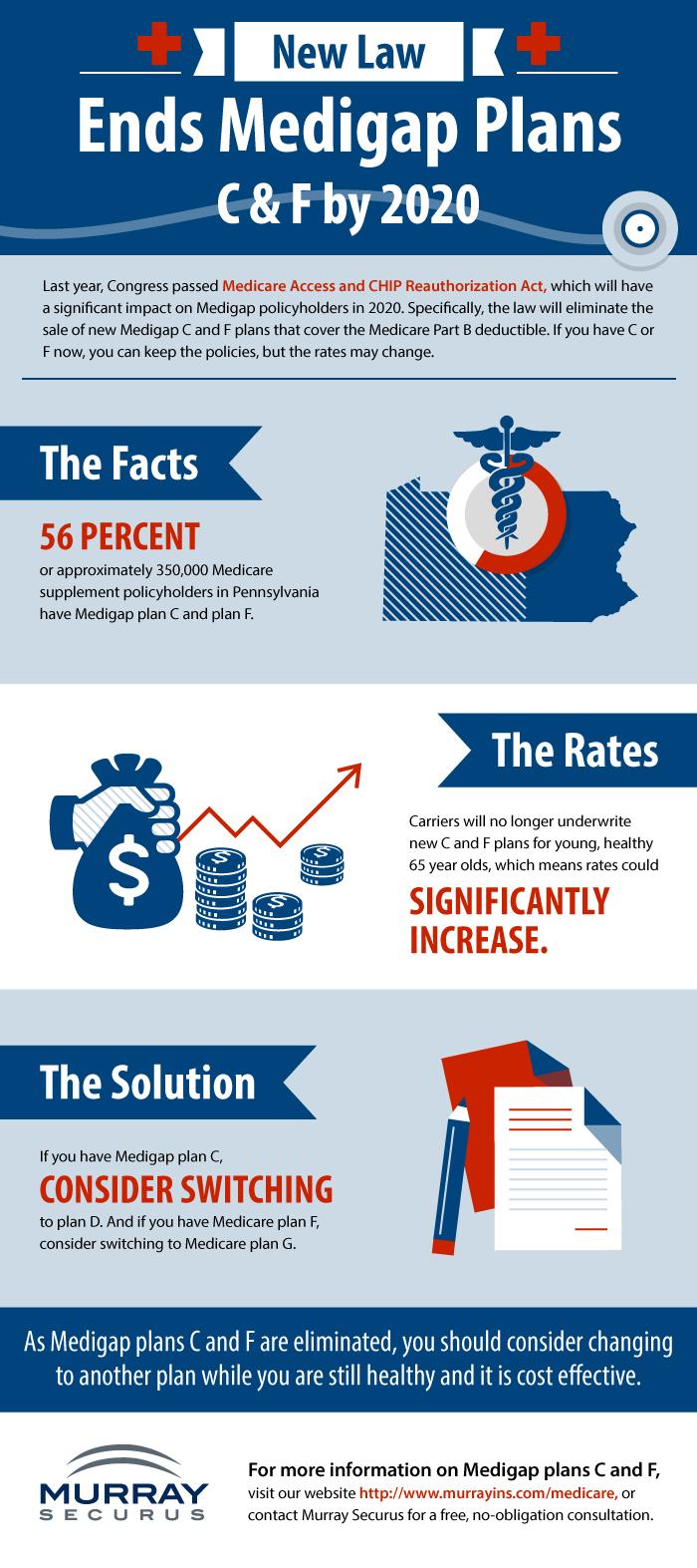Medicare MACRA Infographic